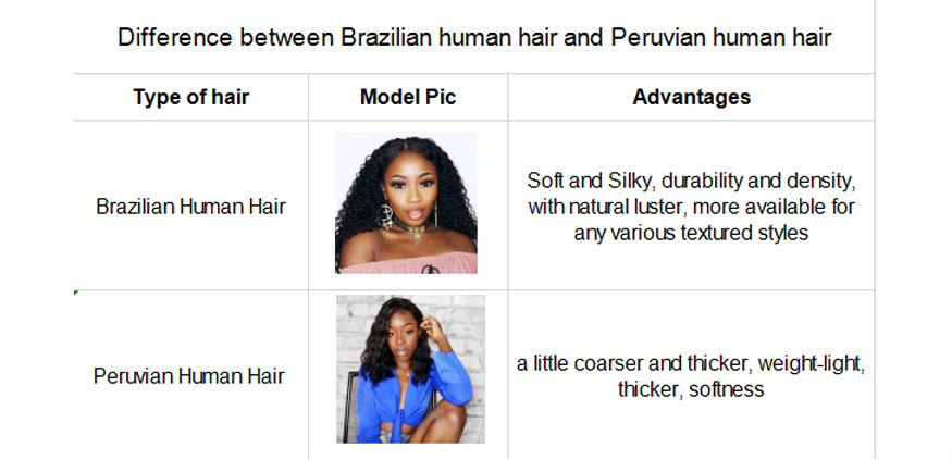 Difference between Brazilian Hair Weave and Peruvian Hair Weave